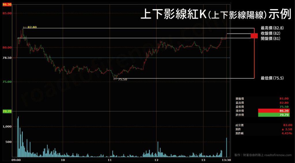 上下影線紅K棒示例