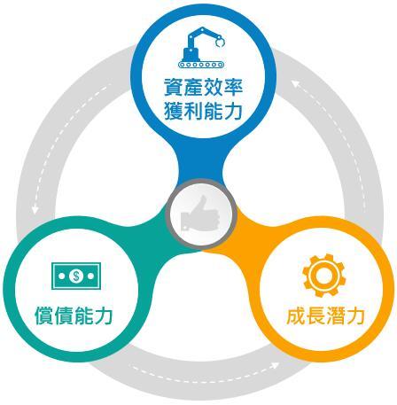 分析財報的三大範疇