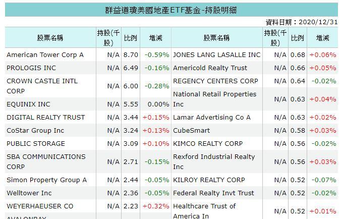 群益道瓊美國地產ETF持股明細