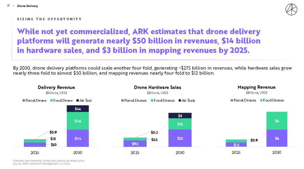 ARK估計在2025年與2030年無人機的市場成長