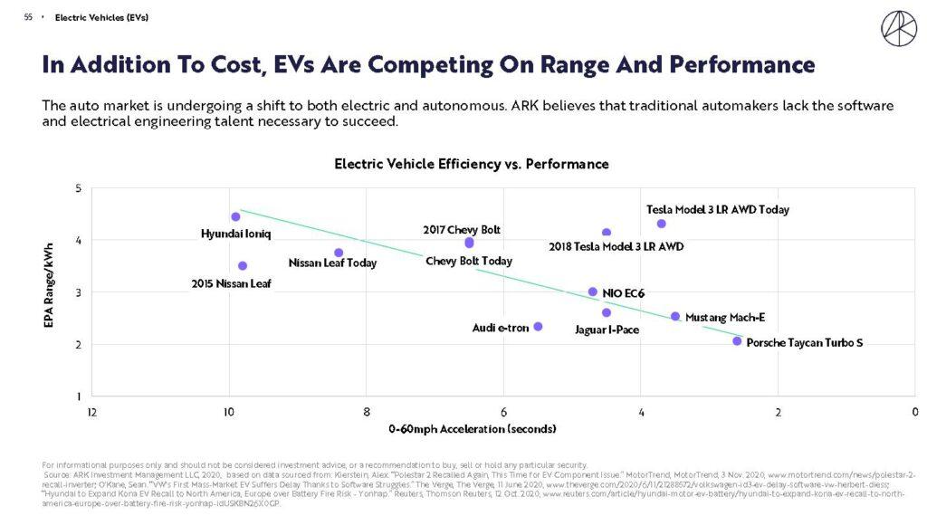 ARK認為傳統汽車製造廠目前仍欠缺軟體和電子工程人才