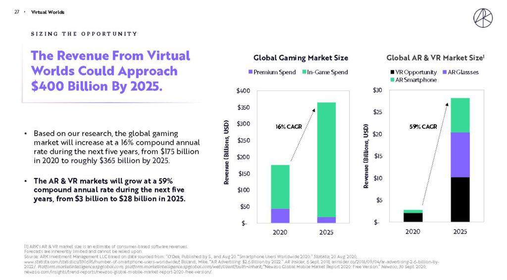ARK預測2025年遊戲和AR、VR的市場