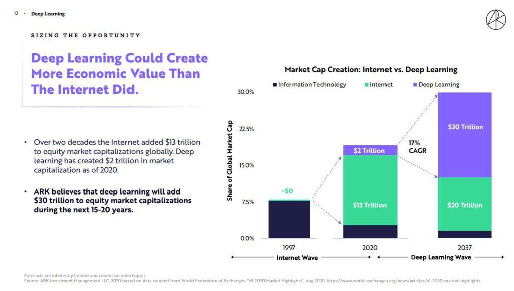 ARK預估2037年深度學習的市場