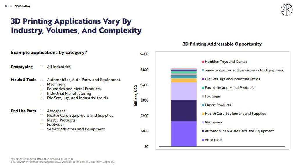 ARK對3D列印應用的預期