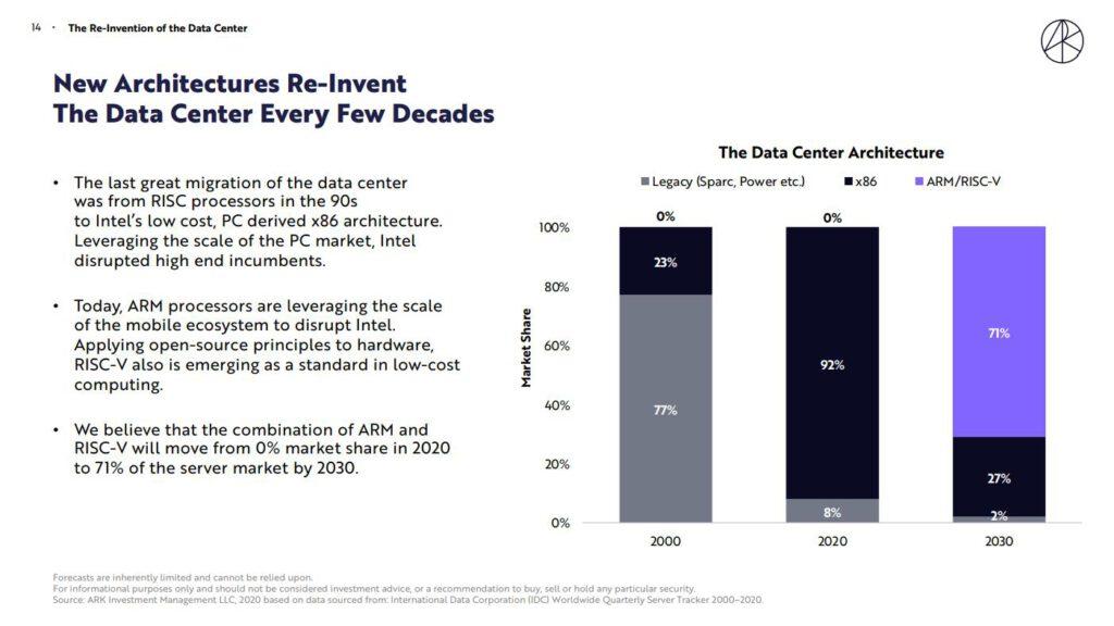ARK對ARM架構晶片的市場成長預期