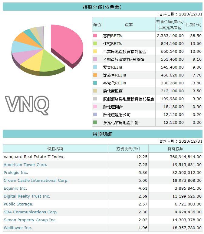 VNQ持股明細
