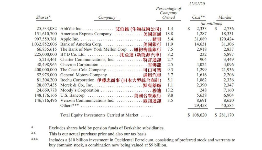 波克夏在2020年底市值最大的15筆投資(排除卡夫亨氏的持股,因為波克夏必須使用「權益」來計算這筆投資)