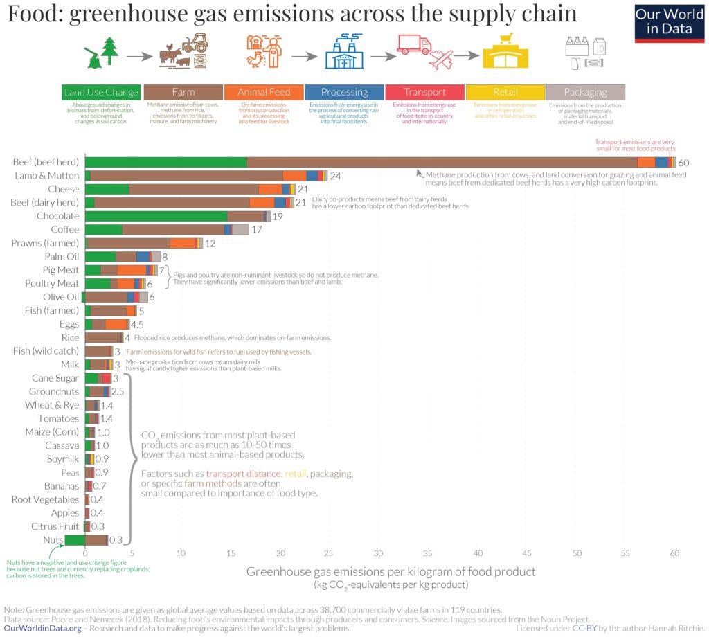 食物供應鏈中各食物的溫室氣體排放量(圖表取自綠色和平網站)