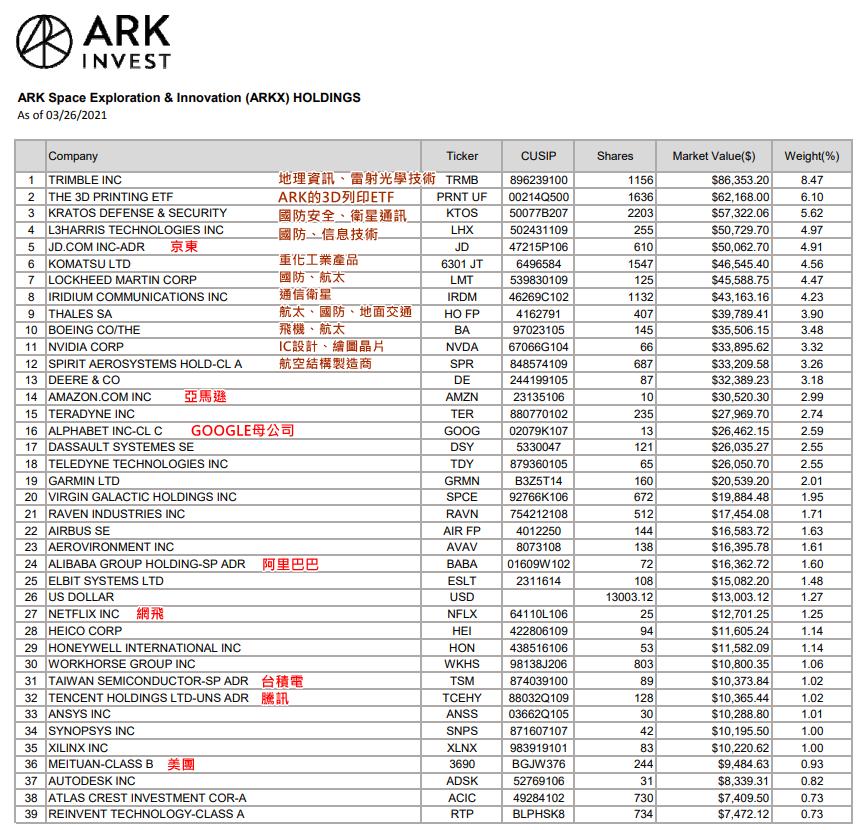 ARKX成份股