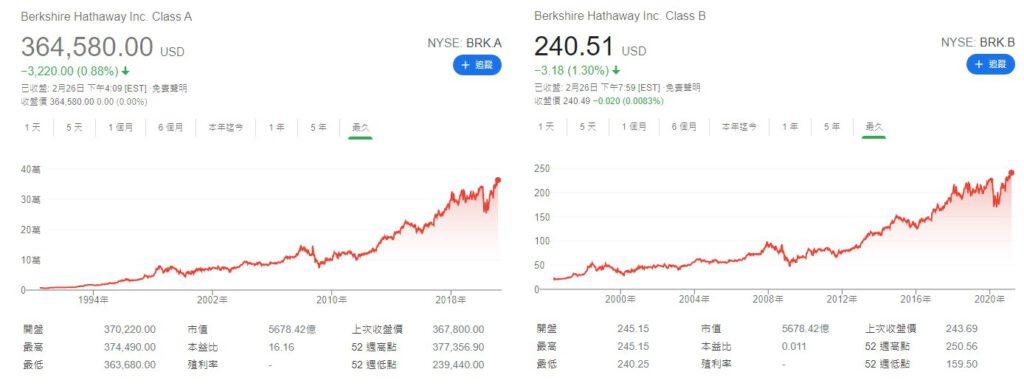 BRK.A與BRK.B的股價走勢