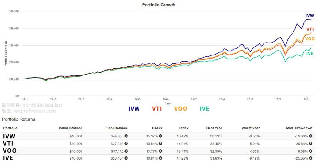 IVW、VTI、VOO、IVE的回測比較