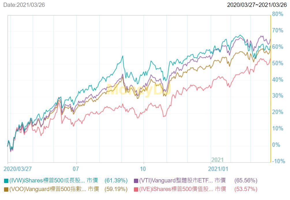 IVW與VTI、VOO和IVE的趨勢比較