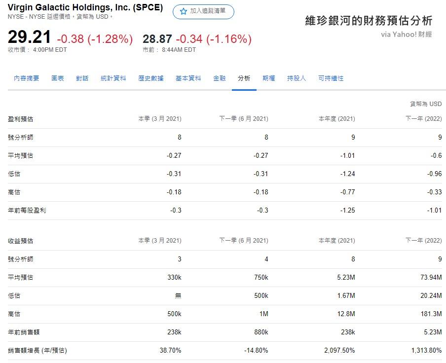 SPCE財務預估分析