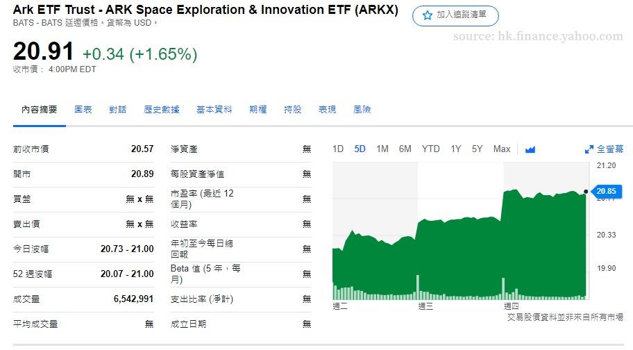 ARKX上市後股價走勢