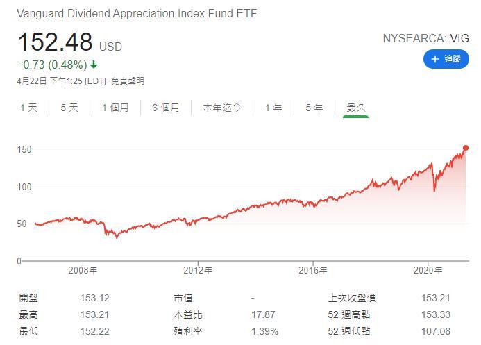 VIG股價長期走勢