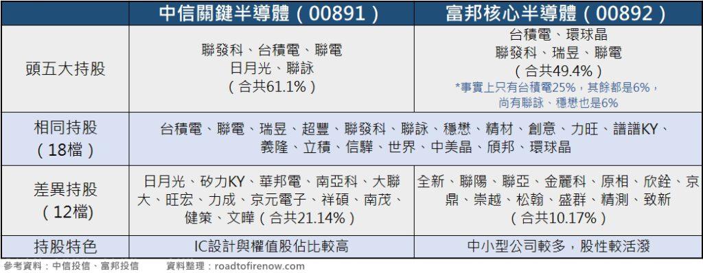 00891與00892的持股比較