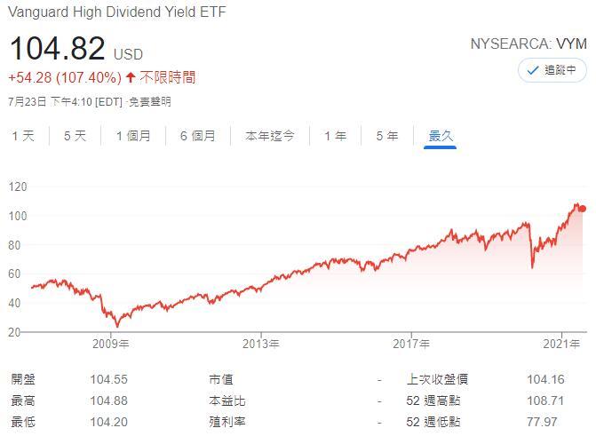 VYM股價走勢