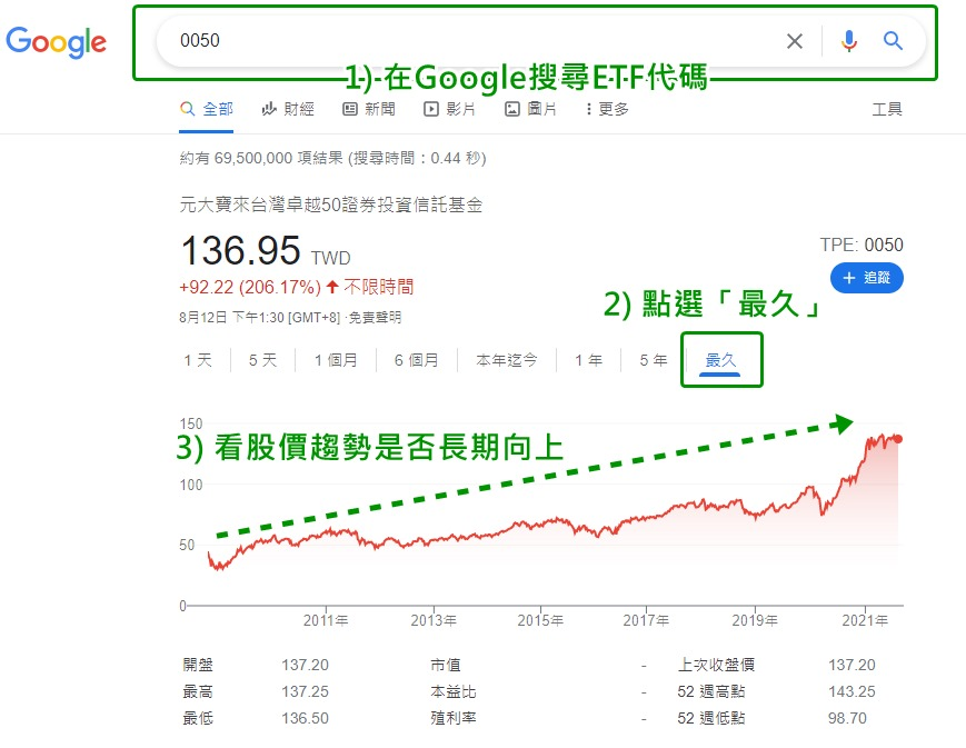 用Google簡易搜尋股價走勢
