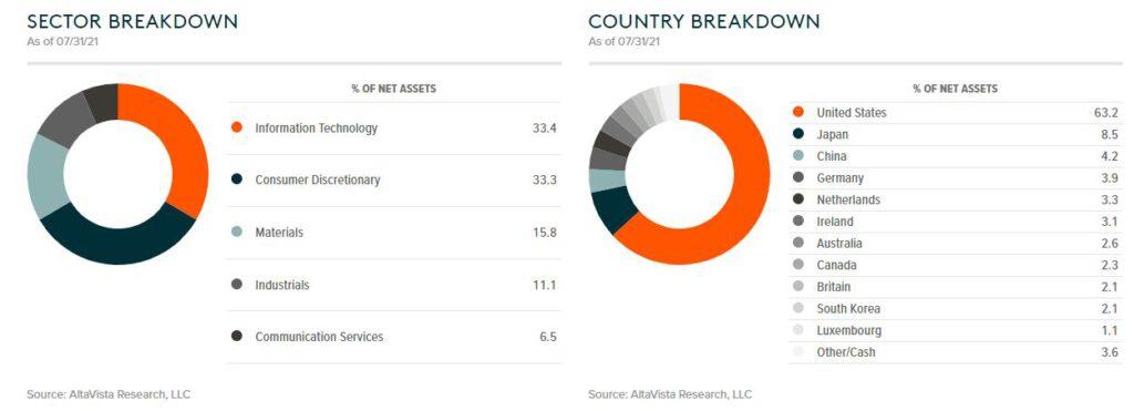 DRIV持股的行業與國家分佈