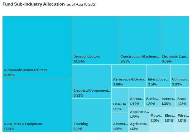 HAIL持股的行業分佈