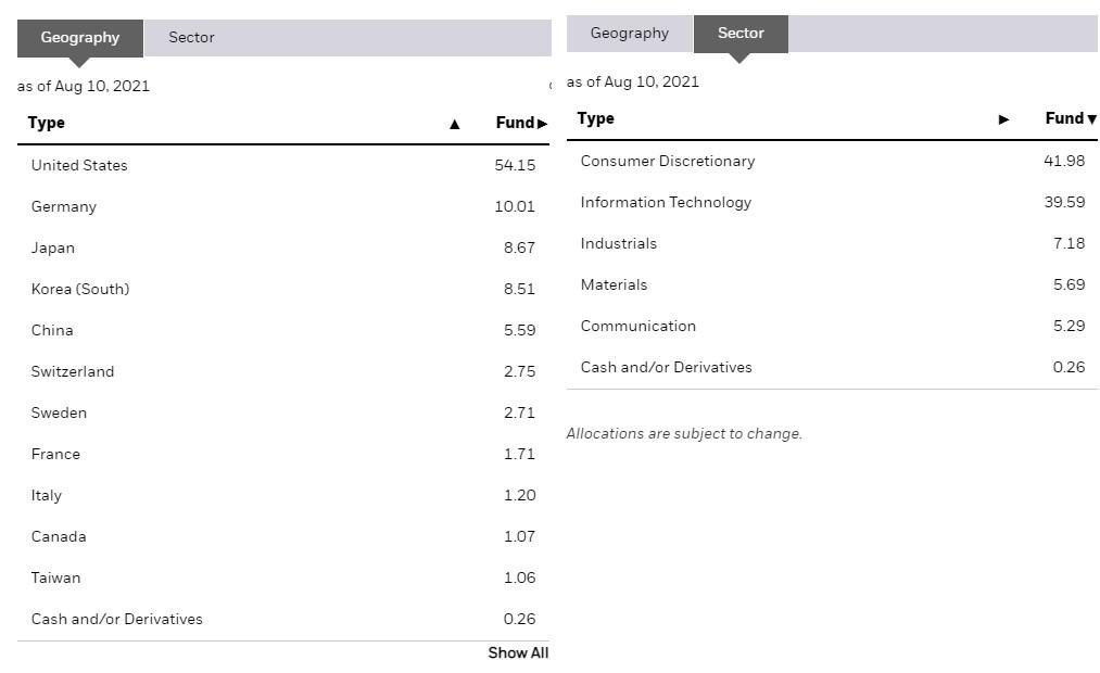 IDRV持股的行業與國家分佈