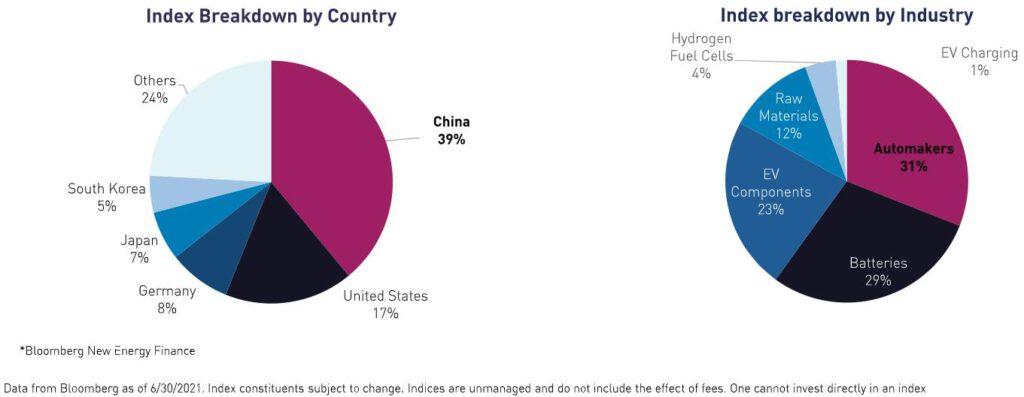 KARS持股的行業與國家分佈